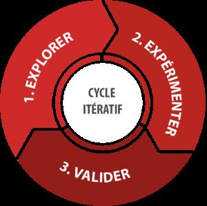 UI/UX Design et GUI (Graphic User Interface)